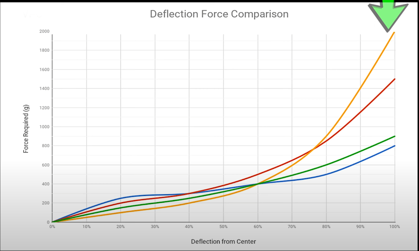 Deflection comparison between cam profiles and center options